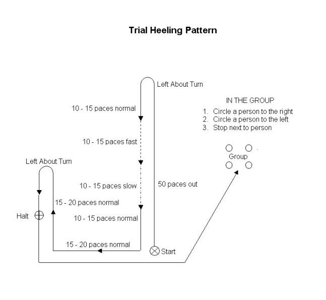 heeling pattern